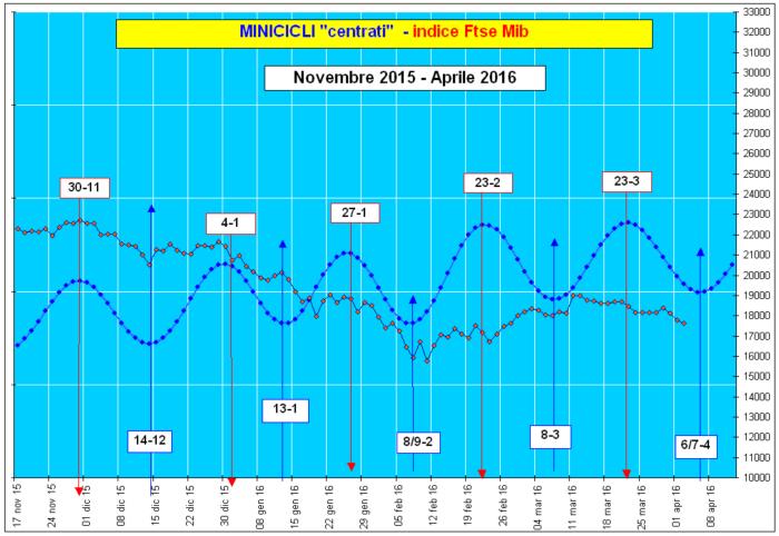 Grafico Minicicli-indice Ftse Mib